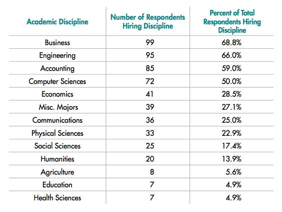 Who has the most number of academic degrees?