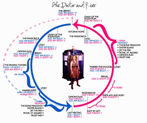 Finally make sense of the Doctor and River's timeline: River Timeline, Doctor S, River S Timelines, Song S Timeline, Respective Timelines, River Song S, Doctor River, Doctors, Rivers