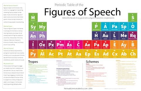 Periodic Table of the Figures of Speech 20x30 Poster