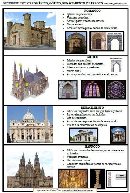 Aprende Con Míster Tiza 5º Y 6º Historia Del Arte Universal Clases De Historia Del Arte Historia De La Pintura