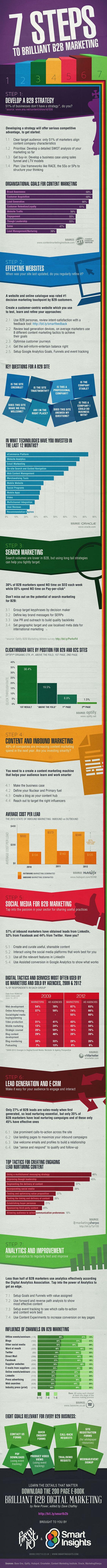 Sete passos para o sucesso em Marketing B2B - Estratégia, Site, SEM, Conteúdo, Mídias Sociais, Lead, Métricas