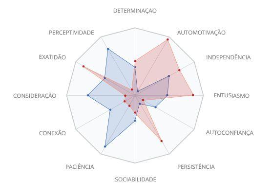 grafico-radar