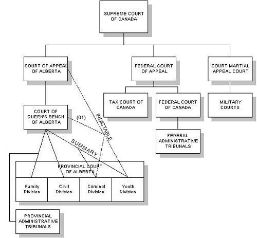 Chart of Courts in Alberta Law Processes Pinterest - sample tolling agreement