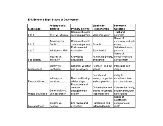 erik erikson stages of human development Erik erikson stages of human development with a particular approach of the identity crisis of adolescence and implications for youth policy and practice.