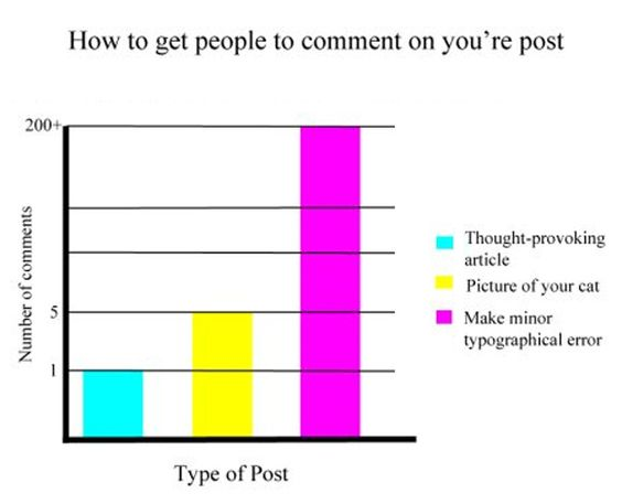 """How to get people to comment on you're post."""