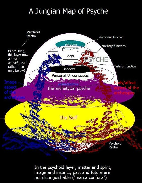 Carl Jung's Map of the Psyche -  I wish it didn't look like someone scribbled all over it in Paint; but otherwise a cool chart: