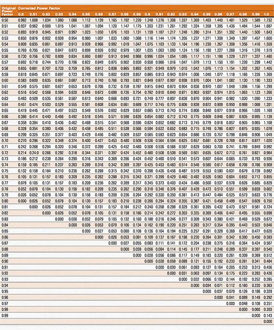 Conduit fill chart 19 best les noms de dieu images on pinterest multipliers to determine capacitor kilovars required for power conduit fill chart greentooth Gallery
