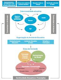 Resultado de imagem para esquema das novas orientações curriculares para o pré-escolar