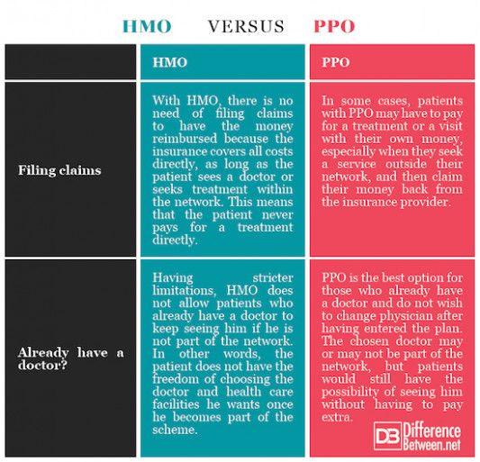 13 Ways On How To Prepare For Insurance Hmo Vs Ppo Insurance Hmo