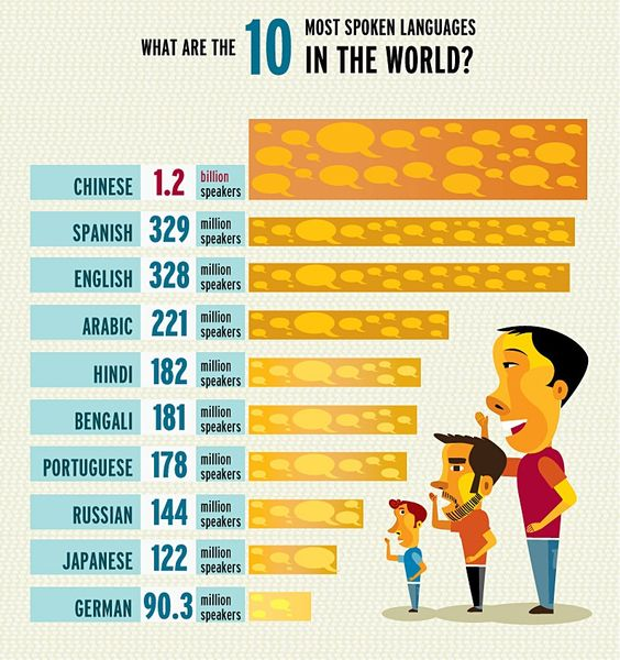 one language in the world There are 196 countries, but how many languages are there in the world today according to ethnologue, there are currently 7,102 languages spoken around the world.