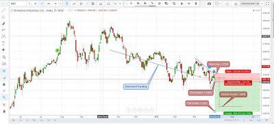 Stock Market Views: Further correction in Britannia Industries Ltd...