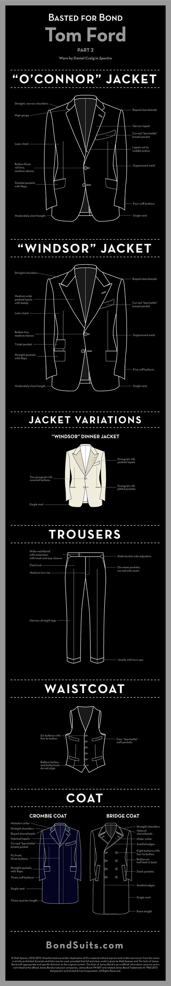 "The latest ""Basted for Bond"" infographic looks at the Tom Ford suits and coats that Daniel Craig wears in Spectre. This infographic details the differences between the updated roll two ""O'Connor"" suit jacket and the peak lapelled ""Windsor"" suit jacket. The single-breasted … Continue reading →"