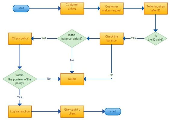 Flowchart Ideas with Examples Flowchart, Diagram and Software - flow chart template