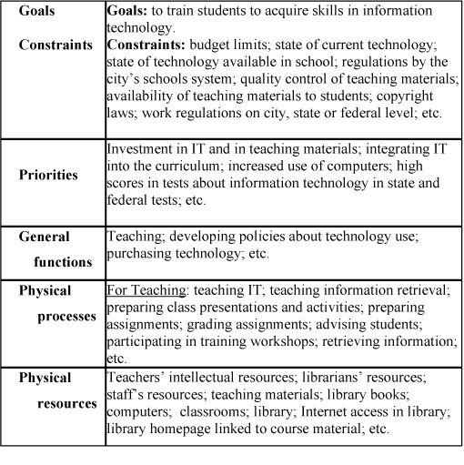 it skill gap analysis template - Google Search HR Pinterest - sample gap analysis