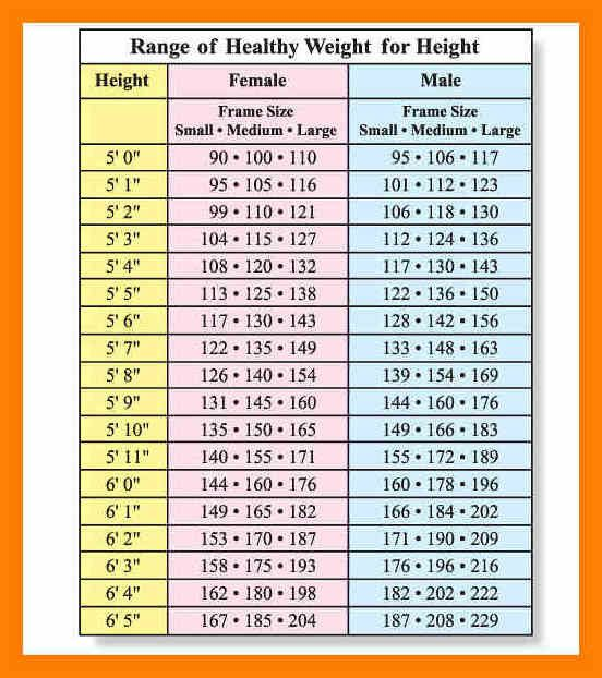 Ideal Weight Chart For Age And Height In 2020 Ideal Weight Chart Weight Chart For Men Height To Weight Chart
