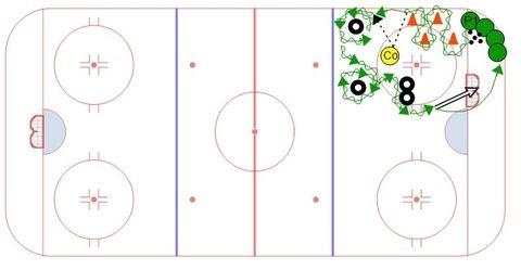 Control Obstacle Course Station Hockey Drills Hockey Ice Hockey