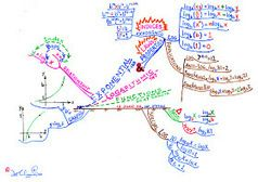 My Mind Map on Exponential and Logarithmic Functions