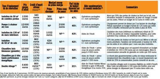 Coups De Pouce A La Renovation Jusqu A 50 Du Cout De Vos Travaux Pris En Charge Economies D Energie Travail Panneau Photovoltaique
