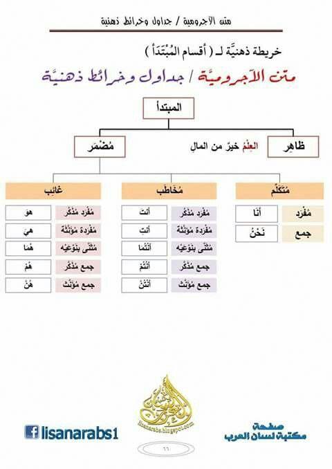 اللغة العربية النحو أقسام المبتدأ Arabic Language Learning Arabic Arabic Kids