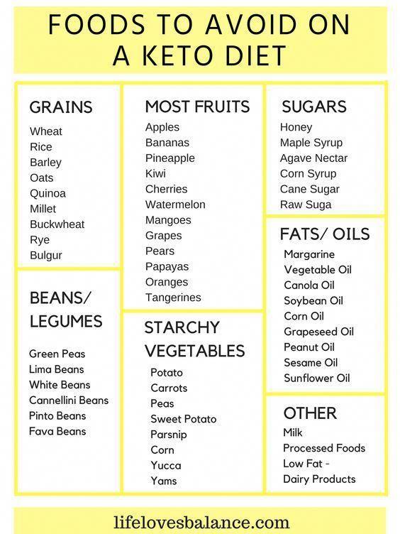 Accessible Mediterranean Diet Plan Photooftheday Dietplanmenu Keto Diet Recipes Keto Diet Food List Ketosis Diet