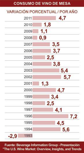 La radiografía del consumo de vinos en Estados Unidos 2