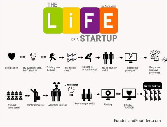 A vida de um startupeiro