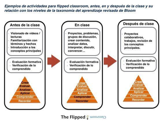 Aula Invertida Actividades Para Antes Durante Y Después De Clases Infografía Clase Invertida Aula Invertida Educacion