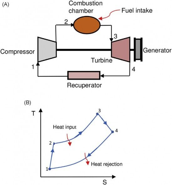 Diagram Of Gas Turbine In 2020
