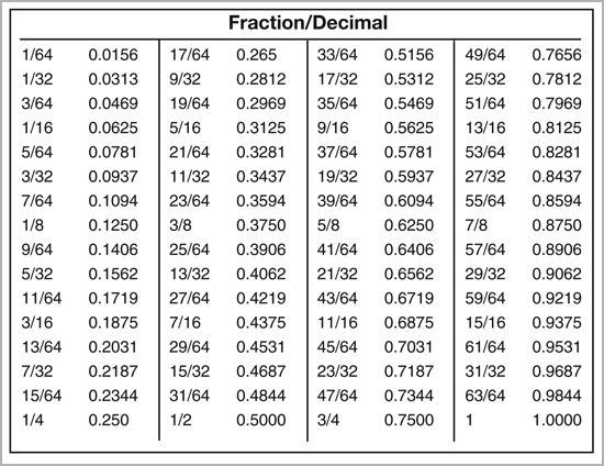 Image Result For Fraction Conversion Chart Decimal Chart Fraction Chart Decimal Conversion