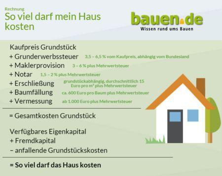 Haus Bauen Tipps Hausbau Planen Bauherren Tipps Verlobungsringe Home Building Tips Building A House How To Plan