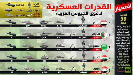 بالأرقام القدرات العسكرية لأقوى 5 جيوش عربية Rt Arabic Map Map Screenshot Screenshots