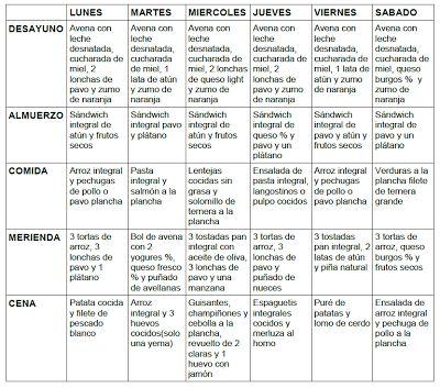Dieta volumen musculacion para principiantes dietas for Dieta definicion