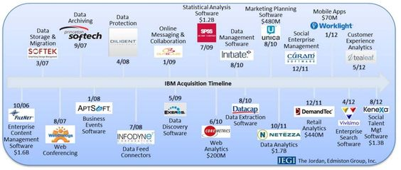 IBM Acquisition Timeline from The Social Media Ecosystem Report #SMEcosystem #JEGI #IAB