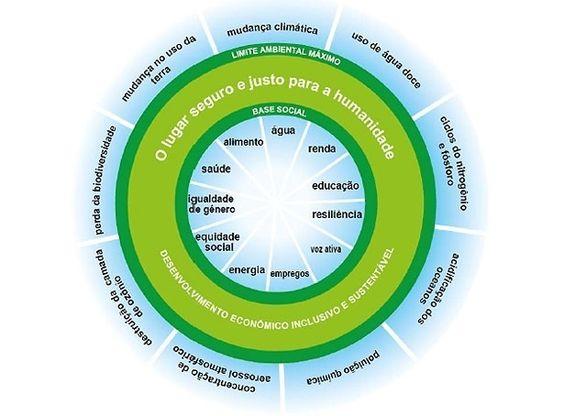 O gráfico mostra que a vida humana é possível entre o piso das necessidades sociais e o teto da capacidade do ambiente...