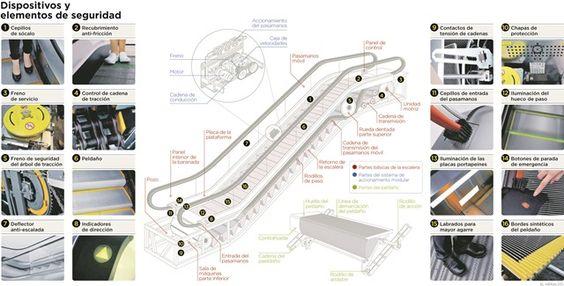 Los cuidados a tener en una escalera eléctrica | El Heraldo
