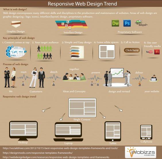 Responsive Web Design Trend   Responsive Web Design   Pinterest ...