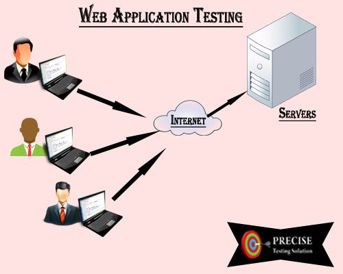 Precise testing solution provides Web application testing. This technique is adopted to test web application that is hosted on the web. Precise testing solution has highly skilled engineer with their many years of experience in web application.