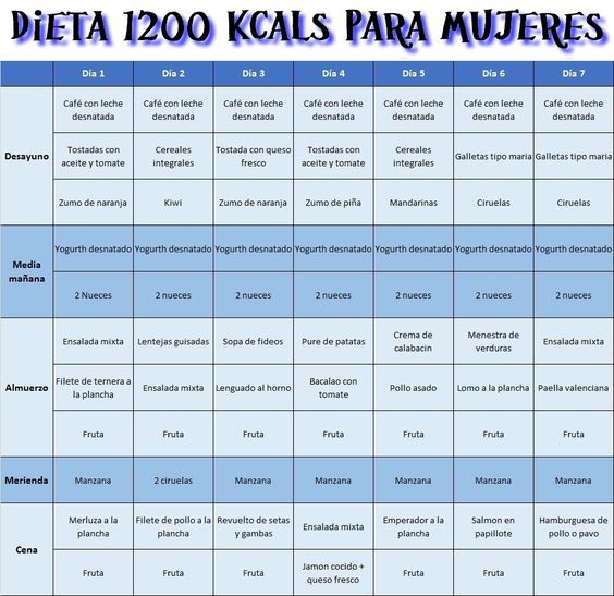 dietas de 1350 calorias