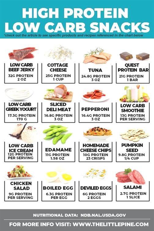 Definition einer kohlenhydratarmen Diät