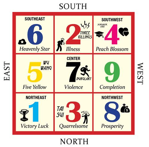 2020 Chinese New Year In 2020 Feng Shui Feng Shui Numbers