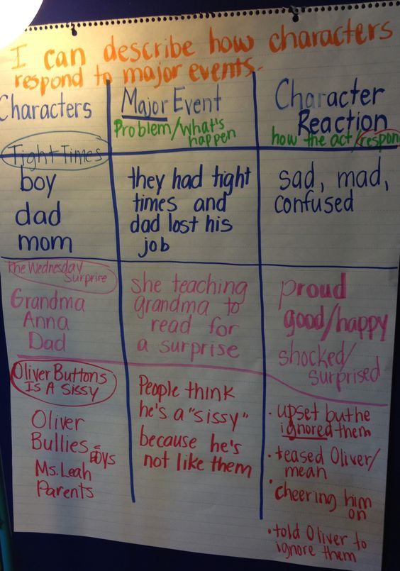 Describe how characters respond to events in a story