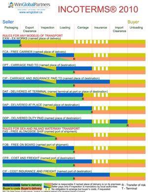 Incoterms 2010 wall chart