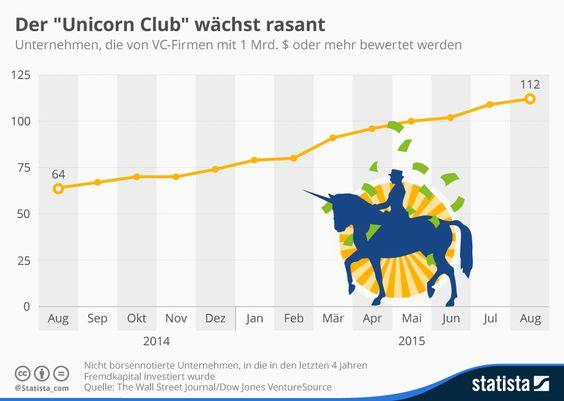 "Infografik: Der ""Unicorn Club"" wächst rasant | Statista"