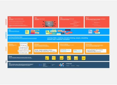 Best  User Story Mapping Ideas On   User Story Ux