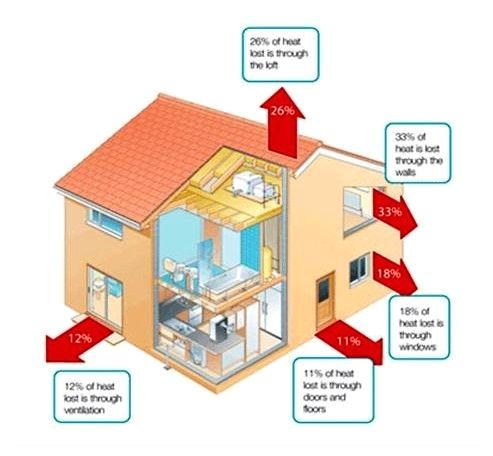Sources Of Heat Loss Home Insulation Save Energy Best Insulation