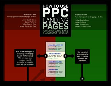 You should be using Landing Pages on your Website. Indeed, your site should be one BIG series of Landing Pages. See how with Unbounce.com