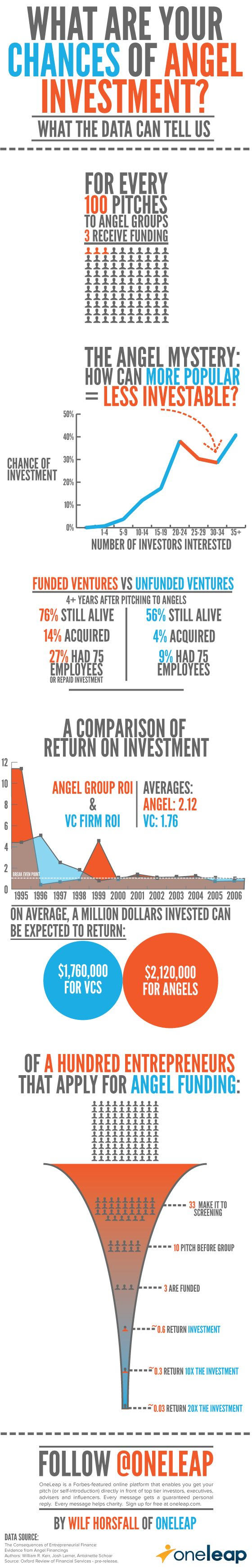 your chances of Angel investment?