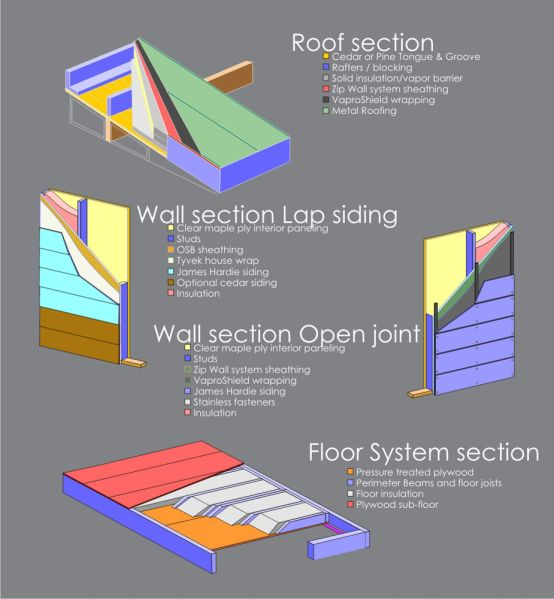 Check Out A Visual Representation Of Lap Versus Open Joint Siding Siding Insulated Siding Modern Shed