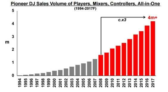 ventas pionner, musica electronica, edm