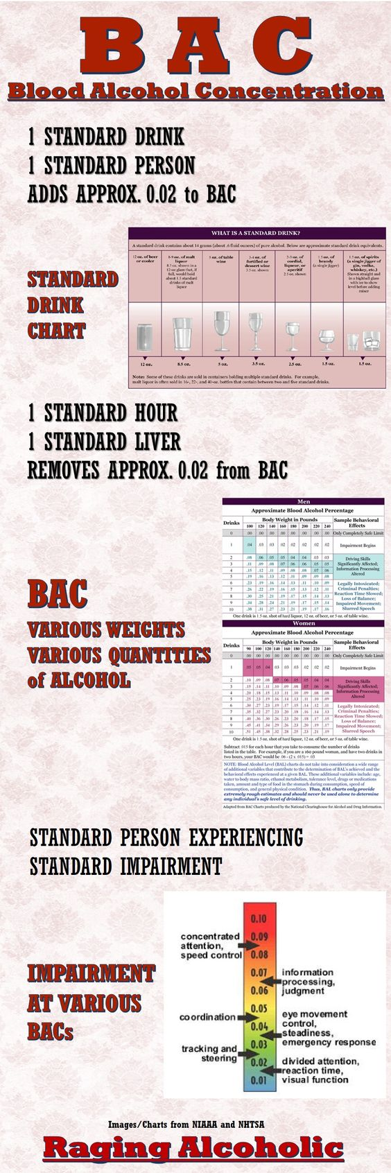 Blood alcohol concentration is a measurement expressed in a blood alcohol concentration is a measurement expressed in a percentage of the concentration level of alcohol in the bloodstream a bac of 08 is nvjuhfo Choice Image